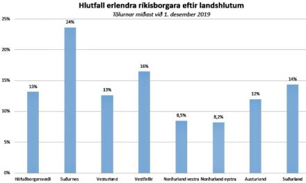 Hlutfall erlendra ríkisborgara lægst á Norðurlandi eystra